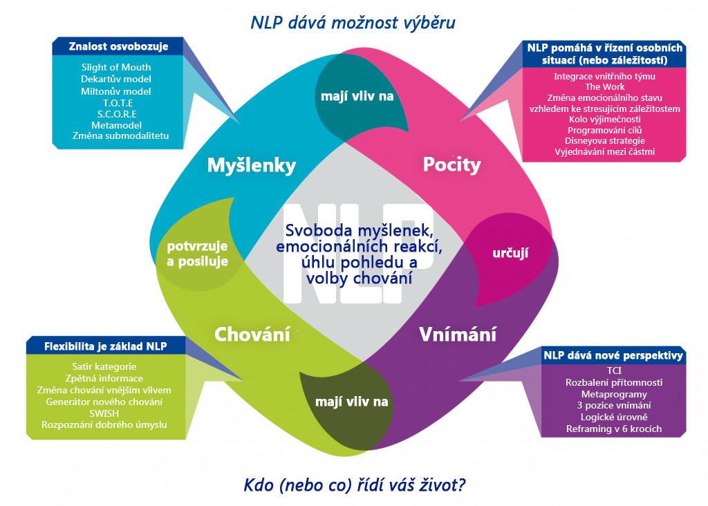 nlp-dava-moznost-vyberu